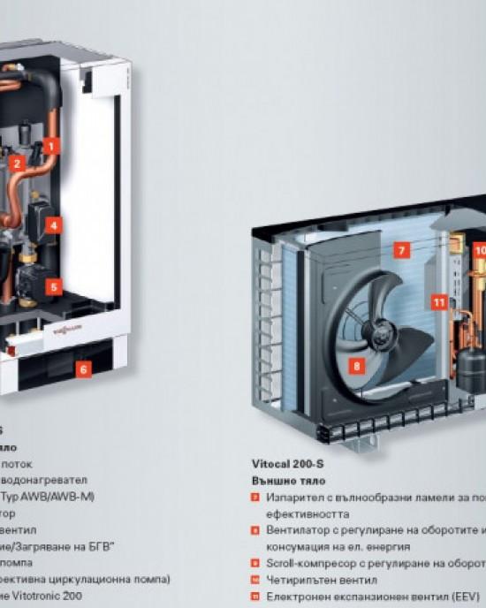 ТЕРМОПОМПА VIESSMANN ВЪЗДУХ/ВОДА МОДЕЛ VITOCAL 200-S /Z015221/ 8,5kW/6,2 kW